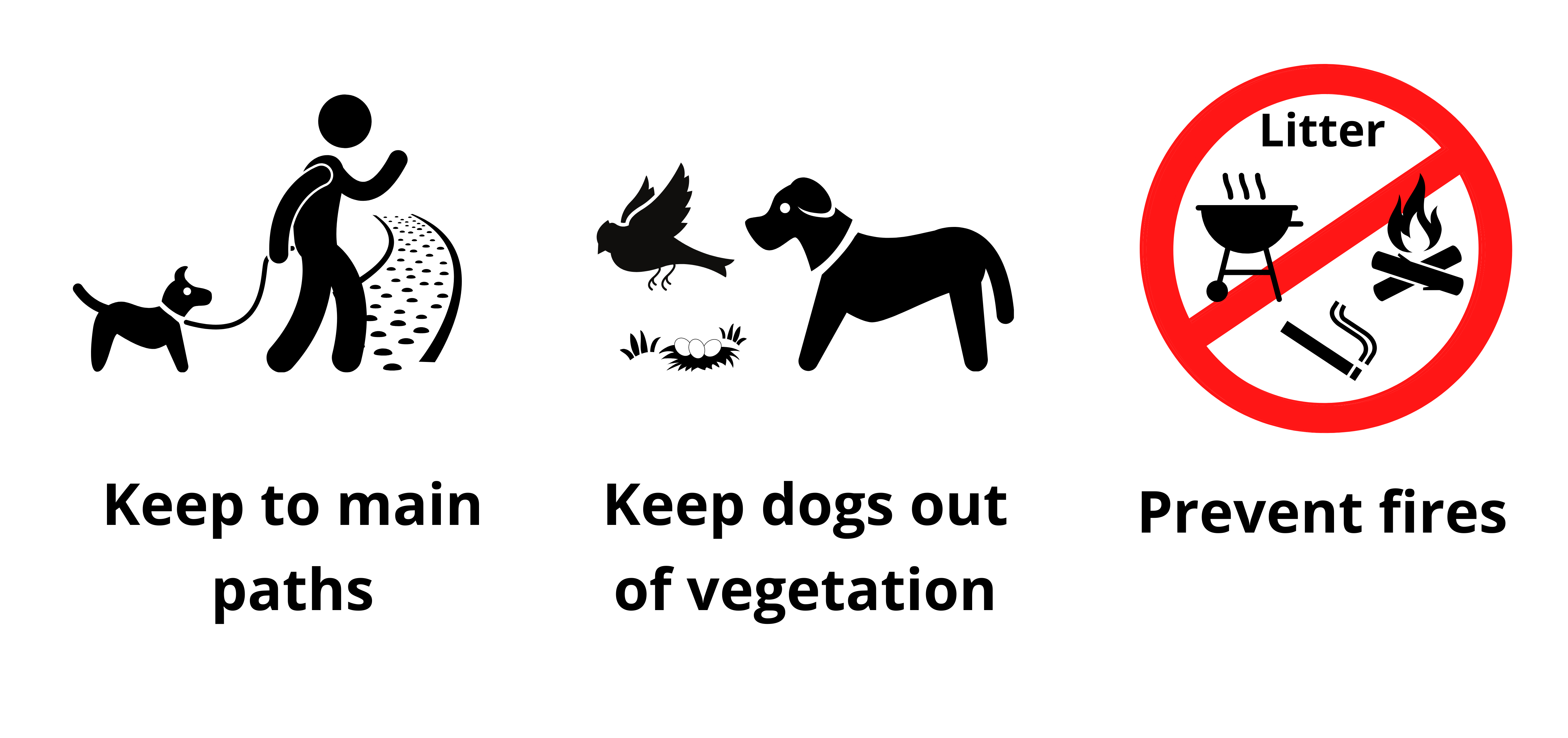 """Pictorial messages for """"Keep to main paths"""", """"Keep dogs out of vegetation"""" and """"Prevent fires"""""""