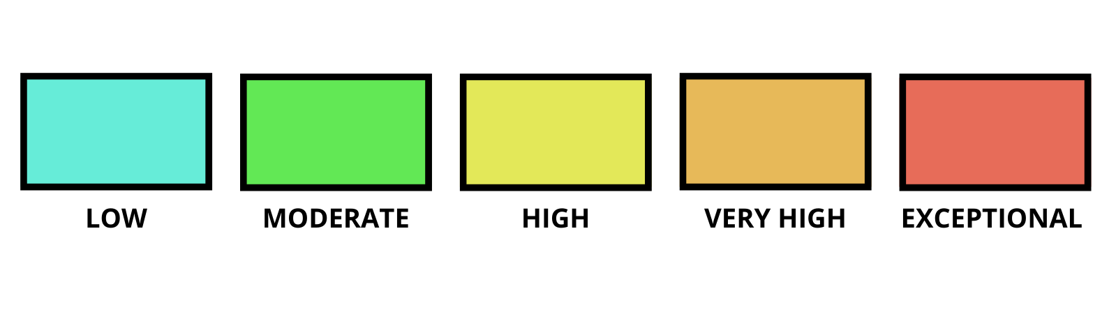 Visual representation of the 5 levels from Low in blue to exceptional in red.